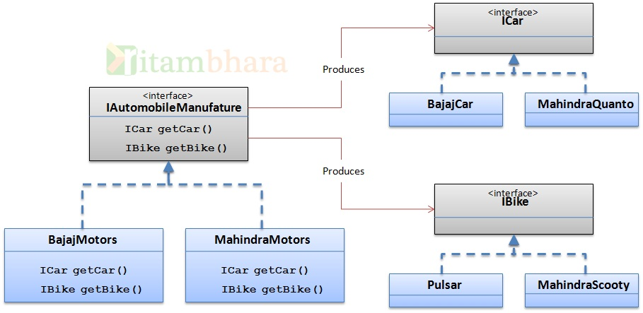Abstract Factory Design Pattern In Java Javarevisited