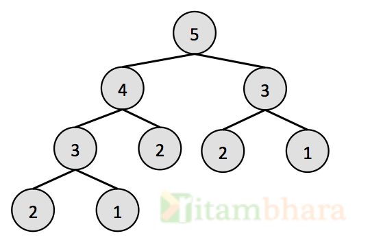 Binary tree Interview Question