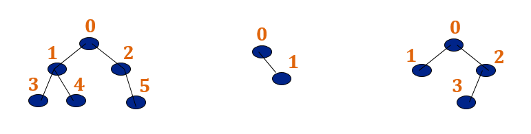 NOT almost complete binary tree