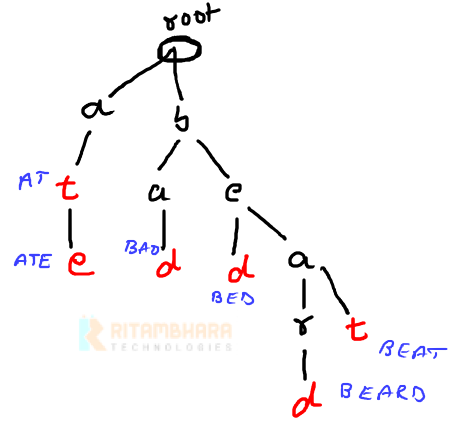 data structure in