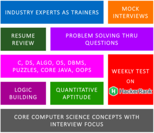 3 Months class room coaching for coding interviews